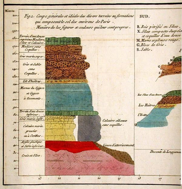 Stratotype of Basin of Paris (1808)