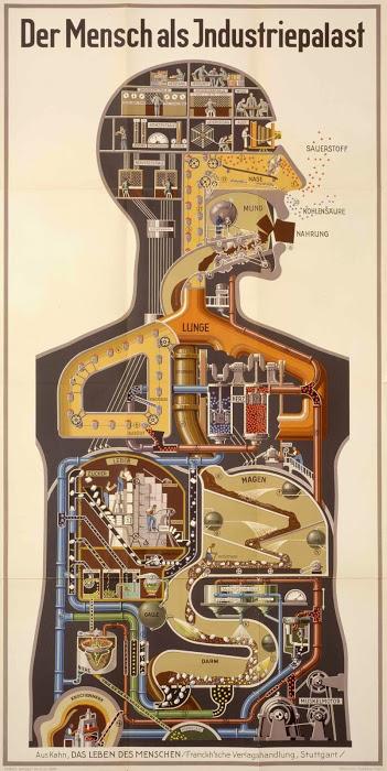 The Original Poster of the Industrial Palace From: Fritz Kahn. Das Leben des Menschen Franckh'sche Verlagshandlung, Stuttgart