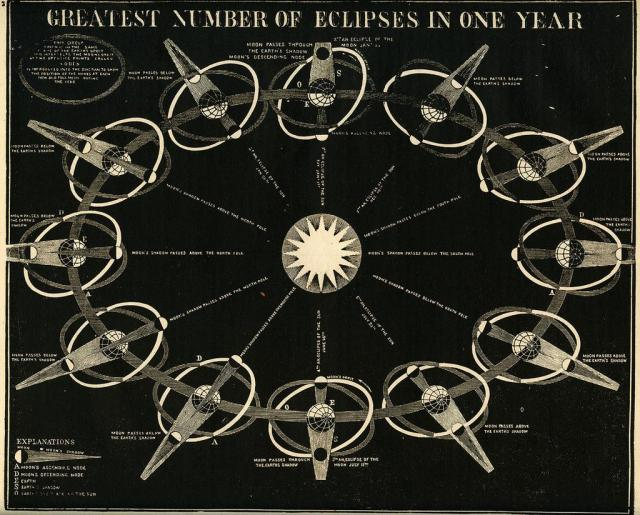 Woodcut from 19th century Smith's Illustrated Astronomy shows why eclipses don't happen every month
