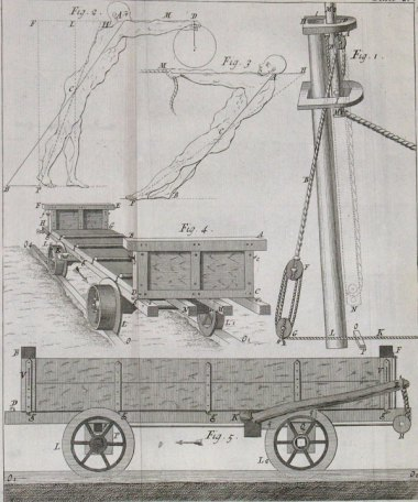 Diagram from a lecture concerning friction in mechanical engines, from Desaguliers, A Course of Experimental Philosophy. Click through for an online exhibit on Desaguliers at the Cambridge Whipple Library website.