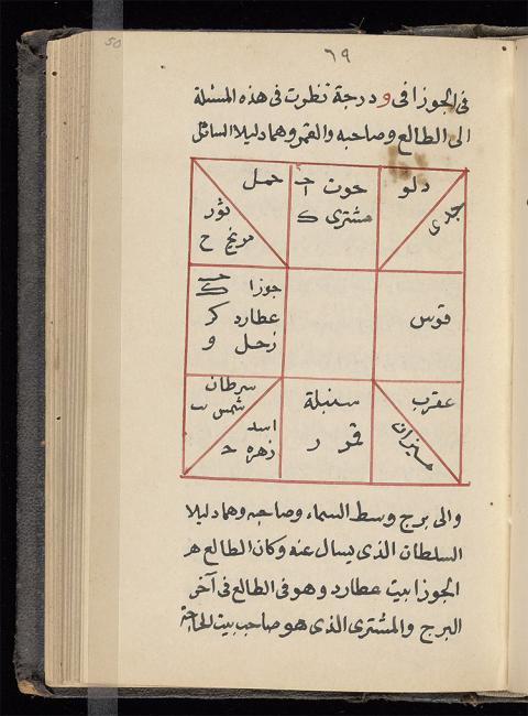 Horoscope with planetary positions corresponding to about 3am, 4 July 824 in Baghdad (Beinecke Rare Book and Manuscript Library, Yale University, Arabic MSS 523, f. 50a)