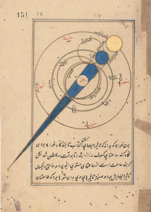Ottoman astronomer İbrahim Tiflisi in 1479