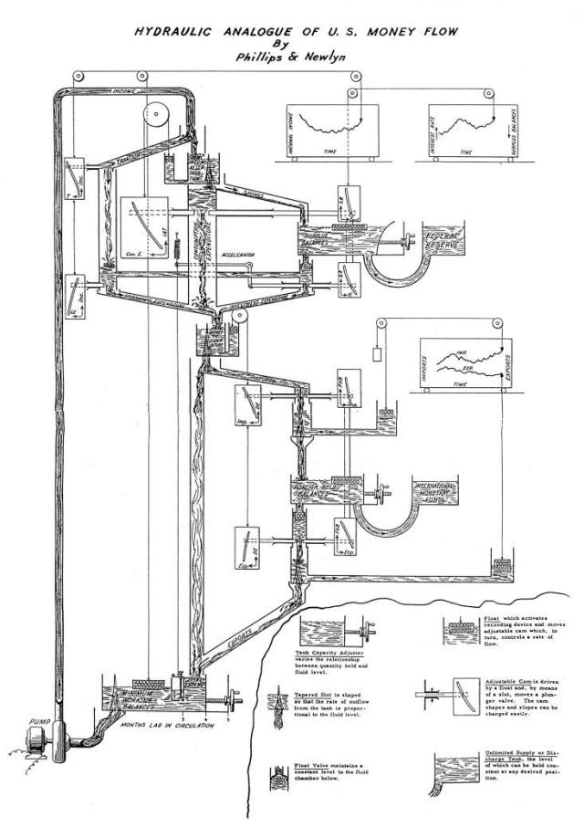 Schematic diagram of the MONIAC machine LSE Library collections, Meade/16/3