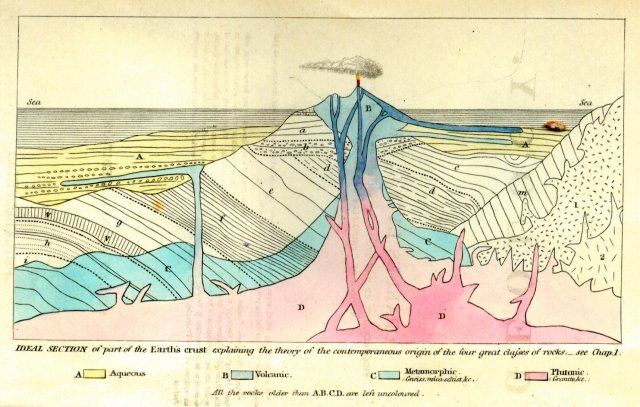 The frontispiece from Elements of Geology Source: Wikimedia Commons
