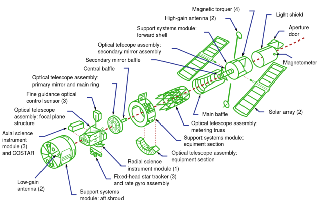 Exploded view of the Hubble Space Telescope Source: Wikimedia Commons