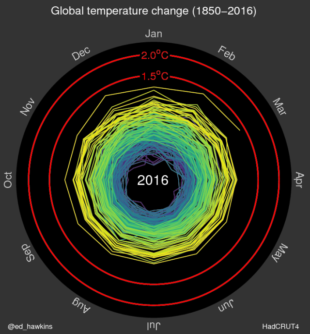 Climate Lab Book: Spiralling global temperatures