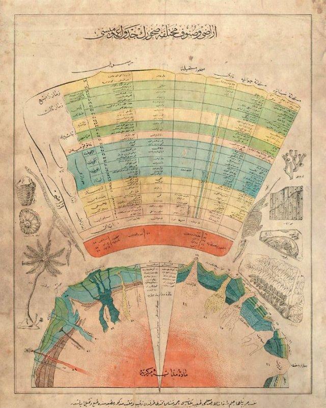 An Ottoman Poster, Terrain Graphic (Arazi ve Sunuf-u Muhtelife-i Suhurun Cedvel-i Umumisi) The Ottoman History (@OttomanArchive)