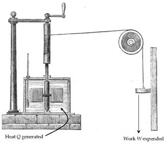 Engraving of James Joule's 1843 paddle wheel experiment for measuring the mechanical equivalent of heat.