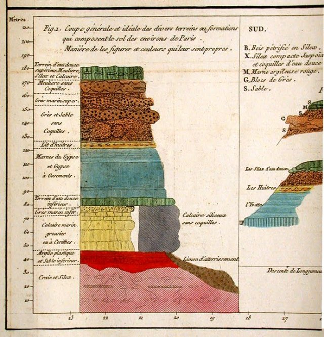 "Cuvier worked also on stratigraphy - from ""Essai minéraligique sur les environs de Paris"" (1808) h/t @David_Bressan"