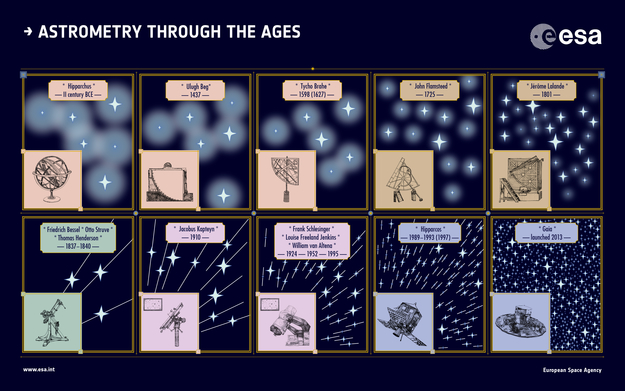 gaia_astrometry_through_the_ages_625
