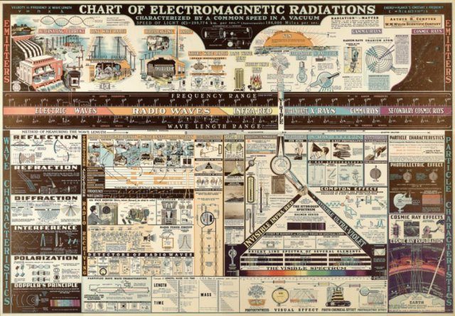 Chart of Electromagnetic Radiations - ed. by Arthur Compton