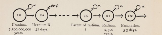 Chart showing decay of uranium from Interpretation of Radium (1909) by Frederick Soddy