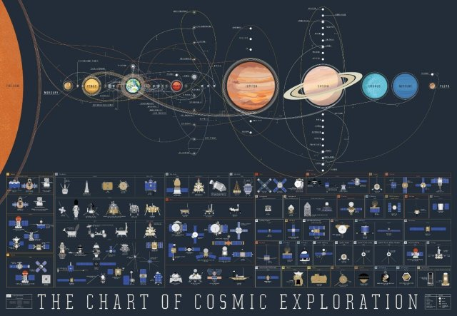 World Economic Forum: The history of human space exploration –in one eye-catching map