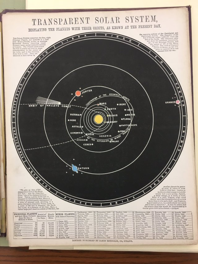 James Reynolds' Transparent Solar System from 1851! h/t Ben Gross (@bhgross)