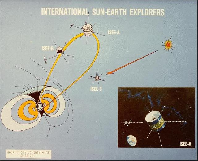 NASA: NSSDCA/COSPAR ID: 1977–102B