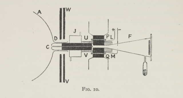 Schematic of J. J. Thomson's apparatus. Roy G. Neville Historical Chemical Library, CHF