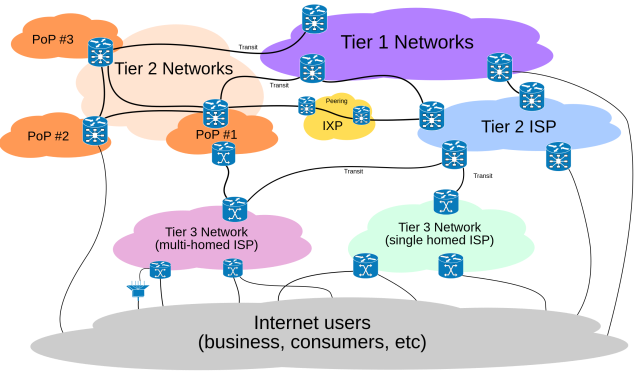 Packet routing across the Internet involves several tiers of Internet service providers Source: Wikimedia Commons