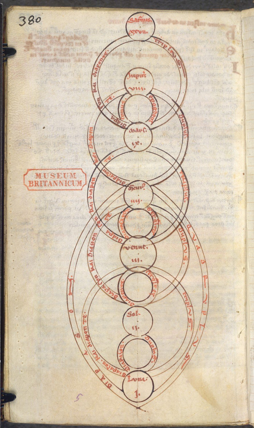 Diagram of the harmony of the planets, marked with names of Saturn, Jupiter, Mars, Mercury, Venus, the Sun, and the Moon, following a commentary on Ovid's Metamorphoses, France, c. 1225-1275, Burney MS 224, f. 191v